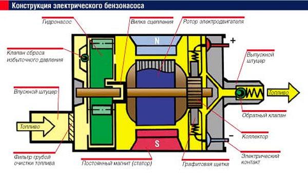 устройство бензонасоса инжектор