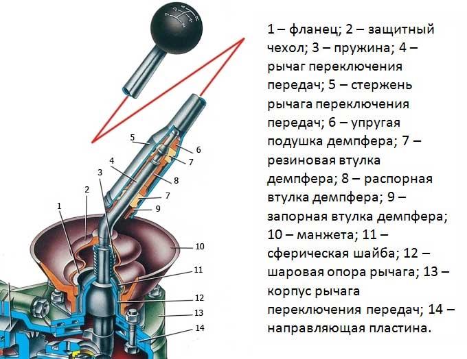 механизм переключения передач ваз 2107