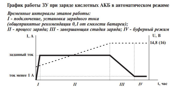 Работа ЗУ вымпел 30 в автоматическом режиме