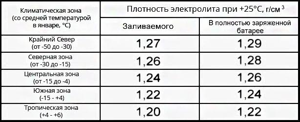плотность электролита и температура